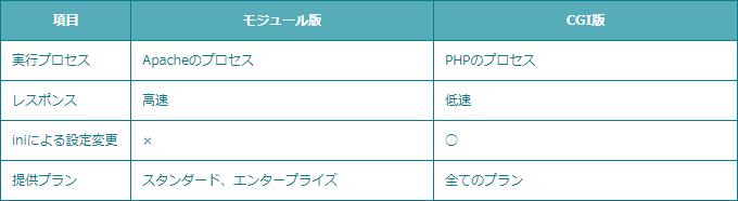 【ロリポップ!】PHPのバージョンを最新の7.1にする!