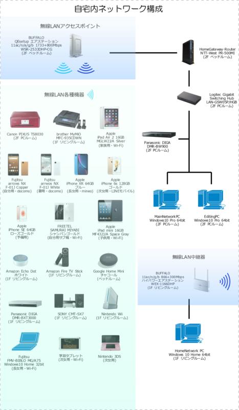 自宅内ネットワーク構成(2019年2月17日現在)