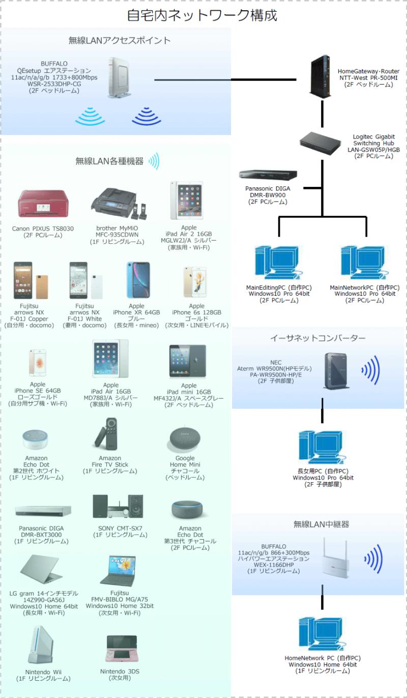 我が家の自宅内ネットワーク構成(2020年7月24日現在)