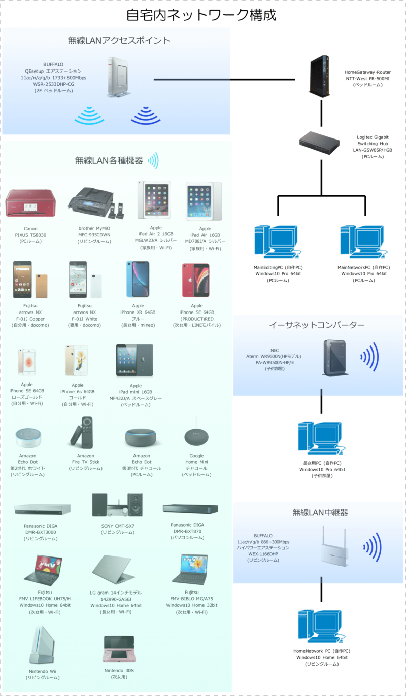 自宅内ネットワーク構成(2020年10月5日現在)
