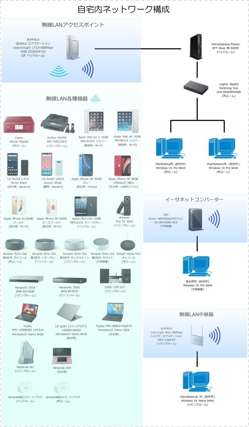 自宅内ネットワーク構成(2021年1月17日現在)
